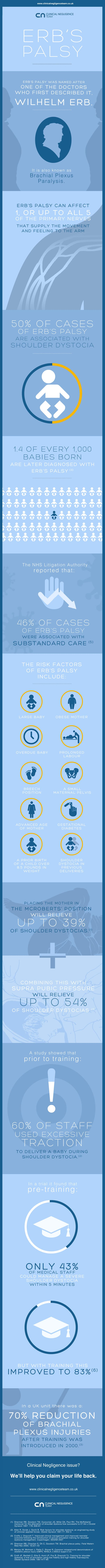 erbs-palsy-infographic